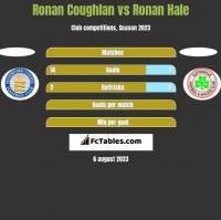 Ronan Coughlan vs Ronan Hale h2h player stats