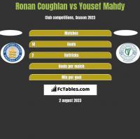 Ronan Coughlan vs Yousef Mahdy h2h player stats