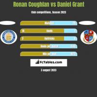 Ronan Coughlan vs Daniel Grant h2h player stats