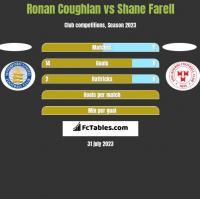 Ronan Coughlan vs Shane Farell h2h player stats