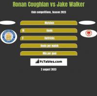 Ronan Coughlan vs Jake Walker h2h player stats