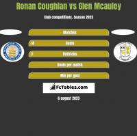 Ronan Coughlan vs Glen Mcauley h2h player stats