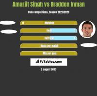 Amarjit Singh vs Bradden Inman h2h player stats