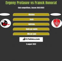 Evgeny Protasov vs Franck Honorat h2h player stats