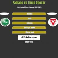 Fabiano vs Linus Obexer h2h player stats