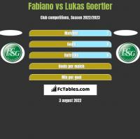 Fabiano vs Lukas Goertler h2h player stats