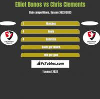 Elliot Bonos vs Chris Clements h2h player stats