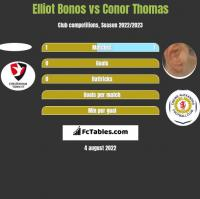 Elliot Bonos vs Conor Thomas h2h player stats