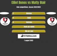 Elliot Bonos vs Matty Blair h2h player stats