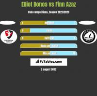 Elliot Bonos vs Finn Azaz h2h player stats