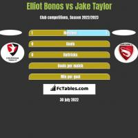 Elliot Bonos vs Jake Taylor h2h player stats