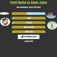 Pavel Bucha vs Adam Janos h2h player stats