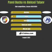 Pavel Bucha vs Aleksei Tataev h2h player stats