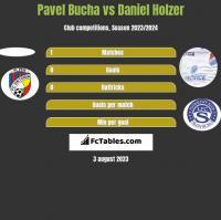 Pavel Bucha vs Daniel Holzer h2h player stats