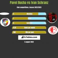 Pavel Bucha vs Ivan Schranz h2h player stats
