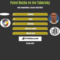 Pavel Bucha vs Ivo Taborsky h2h player stats