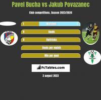 Pavel Bucha vs Jakub Povazanec h2h player stats