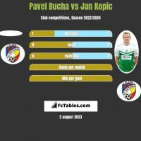 Pavel Bucha vs Jan Kopic h2h player stats