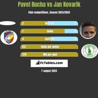 Pavel Bucha vs Jan Kovarik h2h player stats