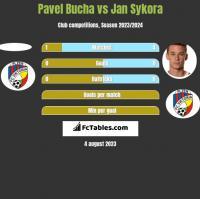 Pavel Bucha vs Jan Sykora h2h player stats