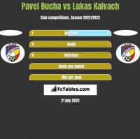 Pavel Bucha vs Lukas Kalvach h2h player stats