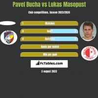 Pavel Bucha vs Lukas Masopust h2h player stats