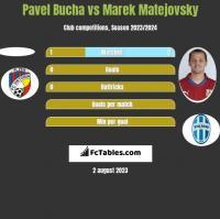 Pavel Bucha vs Marek Matejovsky h2h player stats
