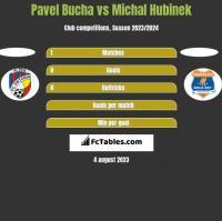Pavel Bucha vs Michal Hubinek h2h player stats