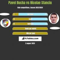 Pavel Bucha vs Nicolae Stanciu h2h player stats