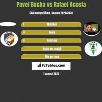 Pavel Bucha vs Rafael Acosta h2h player stats