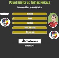 Pavel Bucha vs Tomas Horava h2h player stats