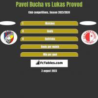 Pavel Bucha vs Lukas Provod h2h player stats