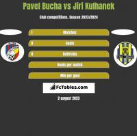 Pavel Bucha vs Jiri Kulhanek h2h player stats