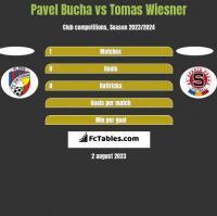 Pavel Bucha vs Tomas Wiesner h2h player stats