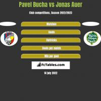 Pavel Bucha vs Jonas Auer h2h player stats