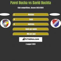 Pavel Bucha vs David Buchta h2h player stats