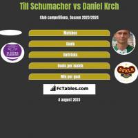Till Schumacher vs Daniel Krch h2h player stats