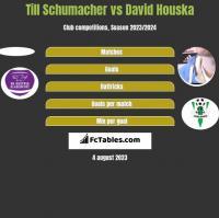 Till Schumacher vs David Houska h2h player stats