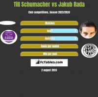 Till Schumacher vs Jakub Rada h2h player stats