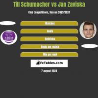 Till Schumacher vs Jan Zaviska h2h player stats