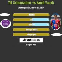 Till Schumacher vs Kamil Vacek h2h player stats