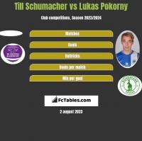 Till Schumacher vs Lukas Pokorny h2h player stats