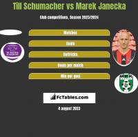 Till Schumacher vs Marek Janecka h2h player stats