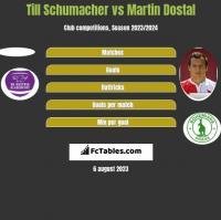 Till Schumacher vs Martin Dostal h2h player stats