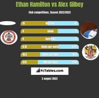 Ethan Hamilton vs Alex Gilbey h2h player stats