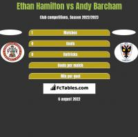 Ethan Hamilton vs Andy Barcham h2h player stats