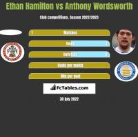 Ethan Hamilton vs Anthony Wordsworth h2h player stats