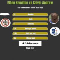 Ethan Hamilton vs Calvin Andrew h2h player stats