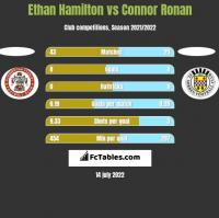 Ethan Hamilton vs Connor Ronan h2h player stats