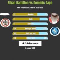Ethan Hamilton vs Dominic Gape h2h player stats